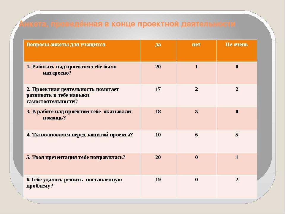 Анкета, проведённая в конце проектной деятельности Вопросы анкеты для учащихс...