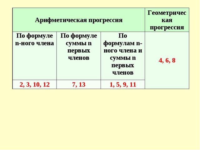 Арифметическая прогрессияГеометрическая прогрессия По формуле n-ного члена...