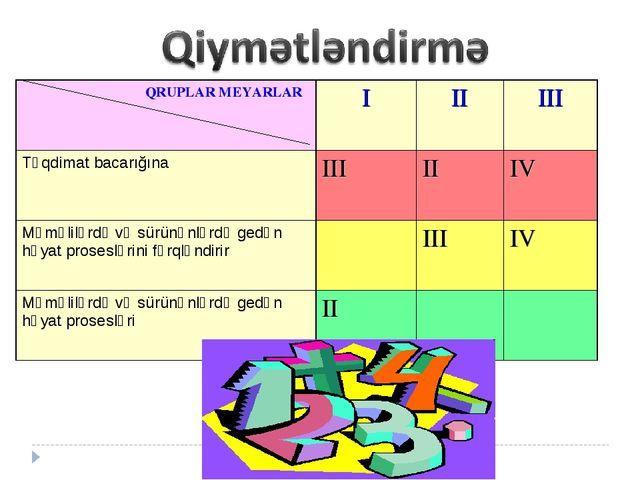 QRUPLAR MEYARLARIIIIII Təqdimat bacarığına IIIIIIV Məməlilərdə və sürü...