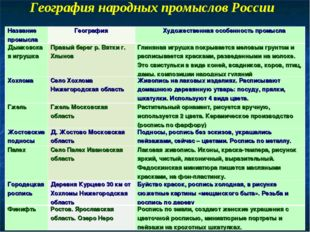 География народных промыслов России Название промысла География Художествен