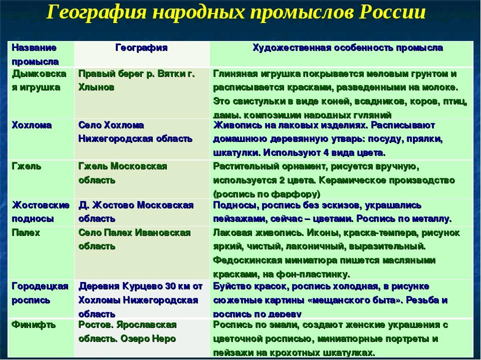 География народных промыслов России Название промысла География Художествен...