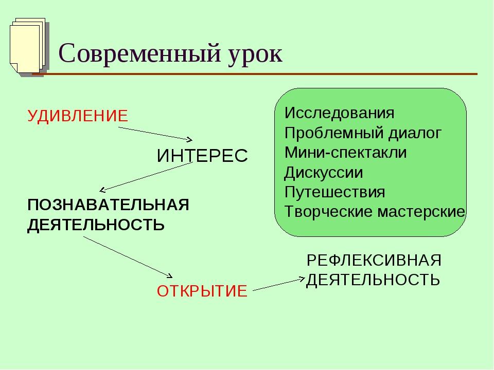 Современный урок Исследования Проблемный диалог Мини-спектакли Дискуссии Пут...