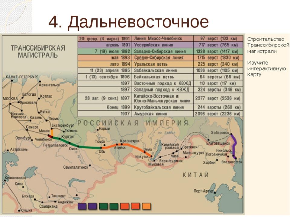 4. Дальневосточное направление