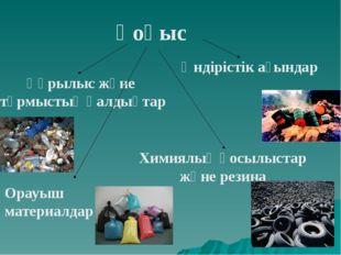 Қоқыс Құрылыс және тұрмыстық қалдықтар Өндірістік ағындар Химиялық қосылыстар