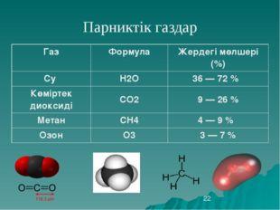 Парниктік газдар Газ  Формула  Жердегімөлшері(%) Су H2O 36— 72%  Көмірт