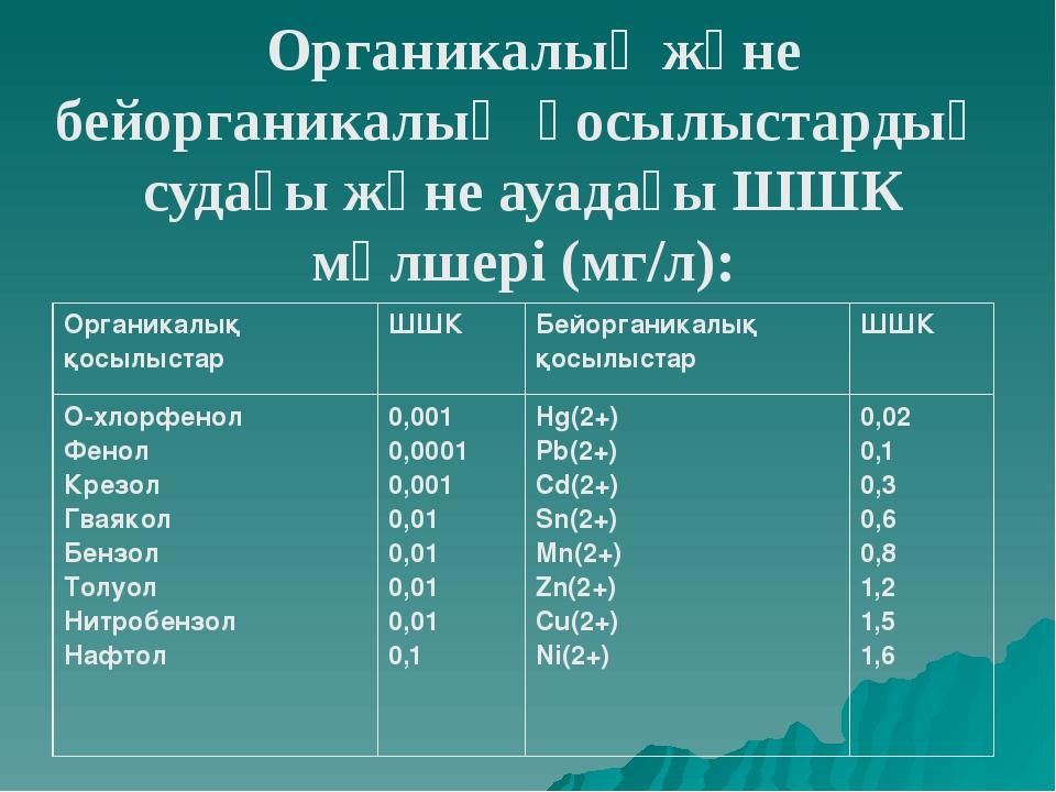 Органикалық және бейорганикалық қосылыстардың судағы және ауадағы ШШК мөлшері...