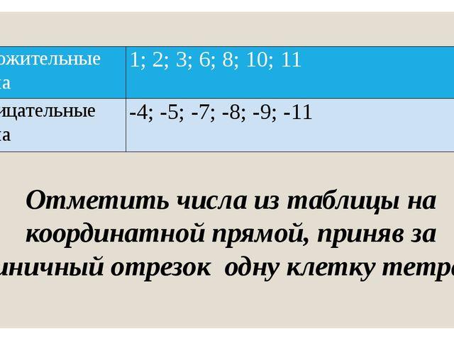 Отметить числа из таблицы на координатной прямой, приняв за единичный отрезок...