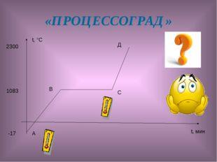 «ПРОЦЕССОГРАД» t, °С t, мин -17 1083 2300 А В С Д