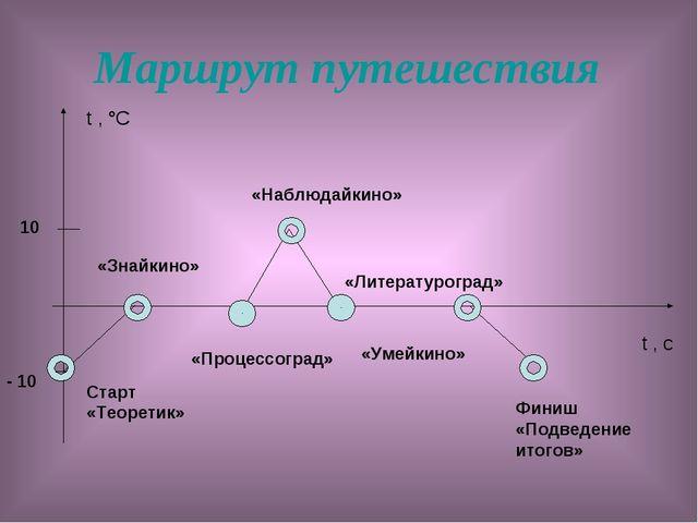 Маршрут путешествия t , °С t , с - 10 10 Старт «Теоретик» «Знайкино» «Процесс...