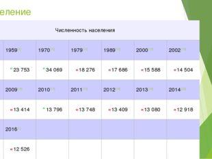 Население Численность населения 1939[8]1959[9]1970[10]1979[11]1989[12]2