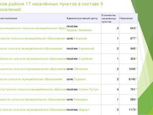 В Сарпинском районе 17 населённых пунктов в составе 9 сельских поселений: №С