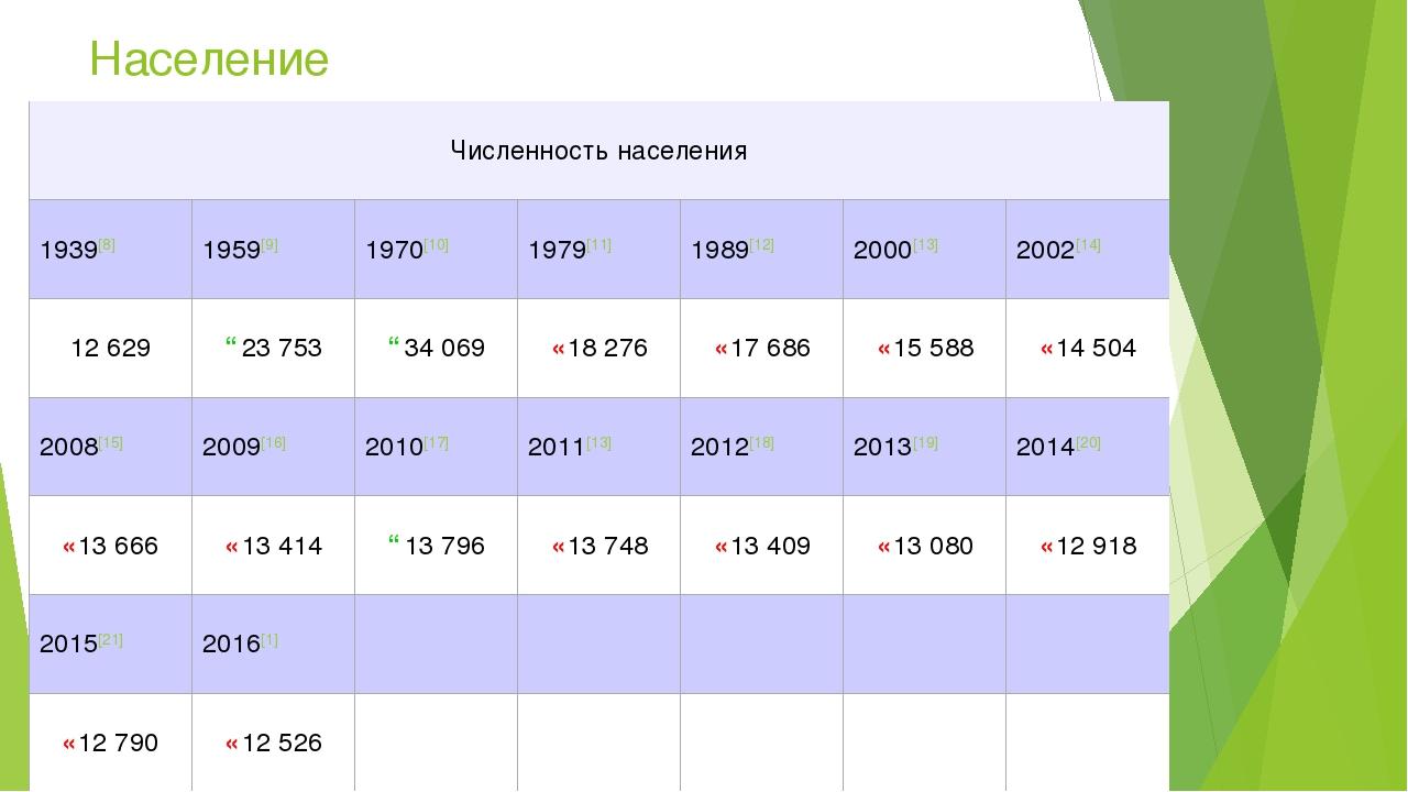 Население Численность населения 1939[8]1959[9]1970[10]1979[11]1989[12]2...