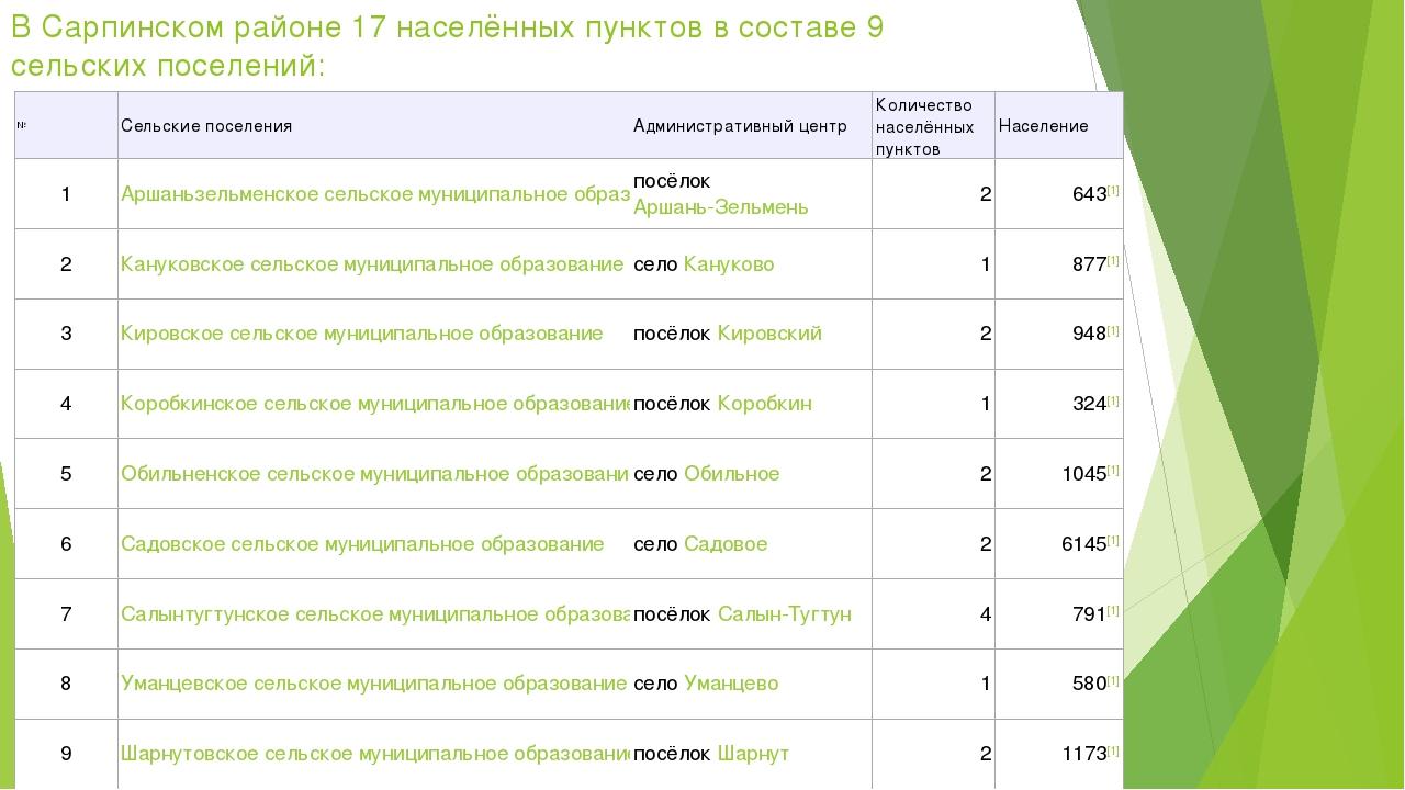 В Сарпинском районе 17 населённых пунктов в составе 9 сельских поселений: №С...