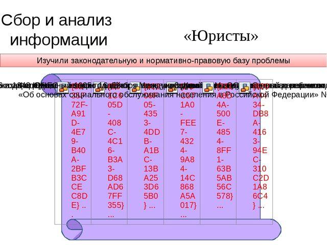 «Юристы» Сбор и анализ информации Изучили законодательную и нормативно-правов...