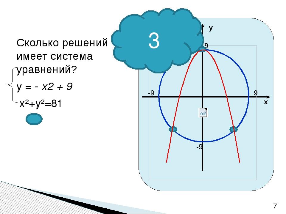 Сколько решений имеет система уравнений? у = - x2 + 9 x²+y²=81 3 х у 9 9 -9 -9