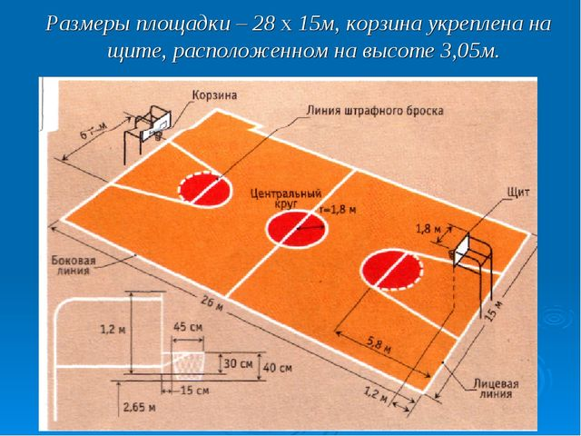Размеры площадки – 28 х 15м, корзина укреплена на щите, расположенном на высо...