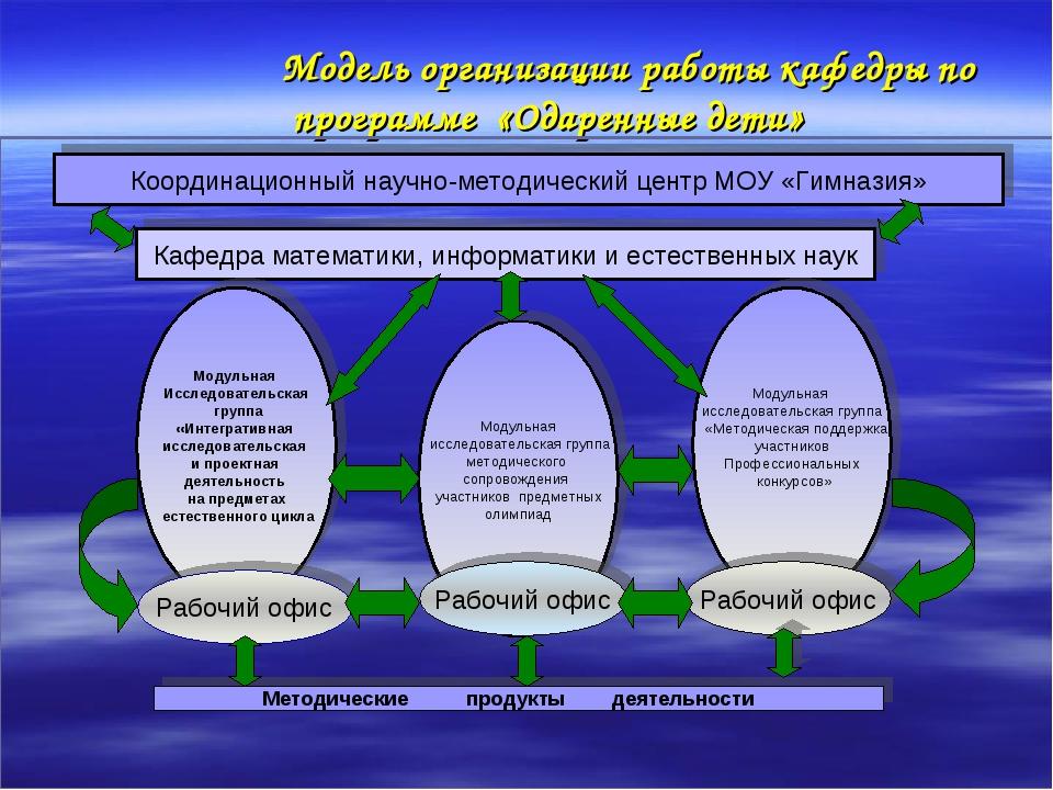 Модель организации работы кафедры по программе «Одаренные дети» Координацион...