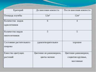 Критерий До внесения компоста После внесения компоста Площадь клумбы 12м² 12м