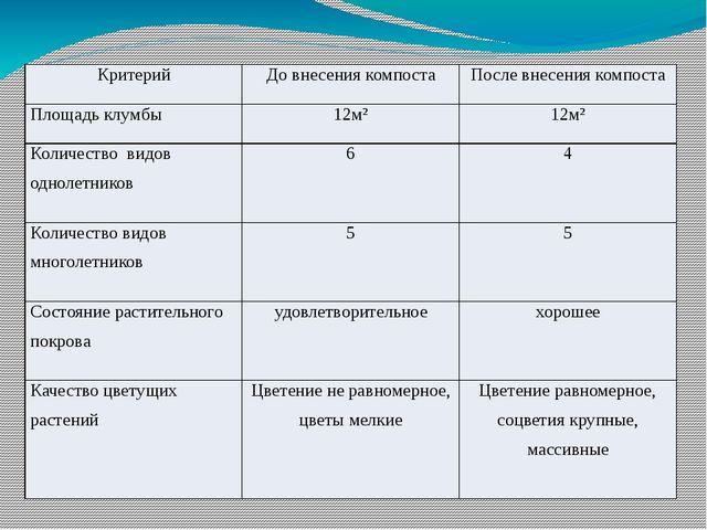 Критерий До внесения компоста После внесения компоста Площадь клумбы 12м² 12м...