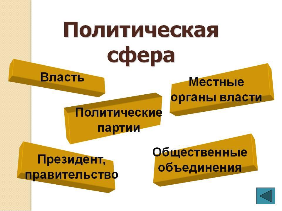 Чем связаны политическая сфера с экономической сферой