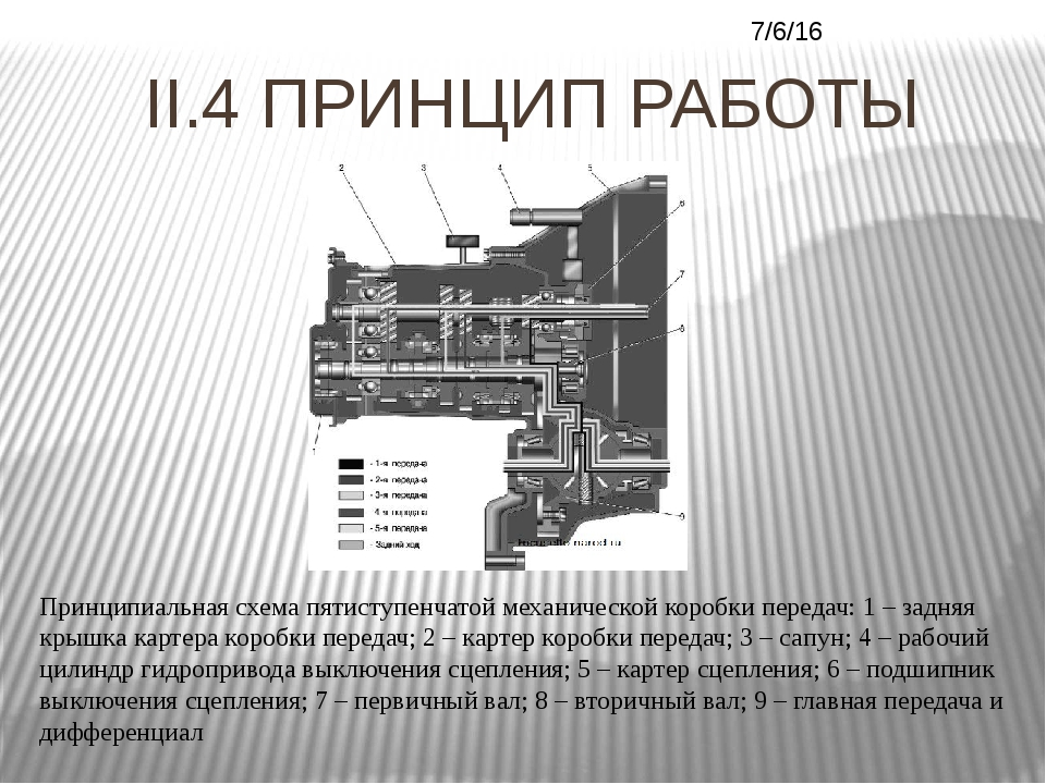 II.4 ПРИНЦИП РАБОТЫ Принципиальная схема пятиступенчатой механической коробки...