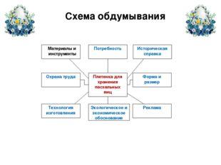 Схема обдумывания Материалы и инструменты Охрана труда Технология изготовлени