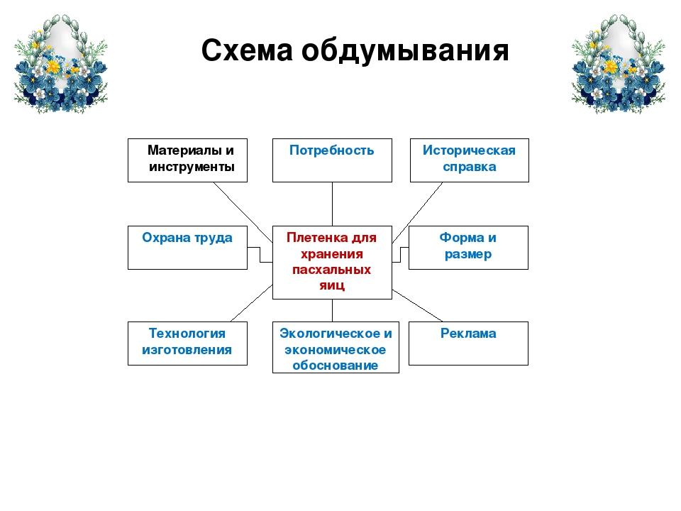 Схема обдумывания Материалы и инструменты Охрана труда Технология изготовлени...