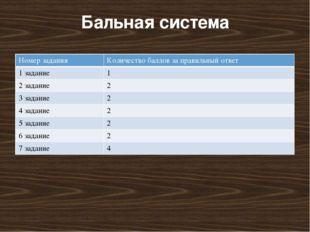 Бальная система Номер задания Количество баллов за правильный ответ 1 задание