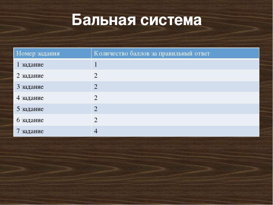 Бальная система Номер задания Количество баллов за правильный ответ 1 задание...