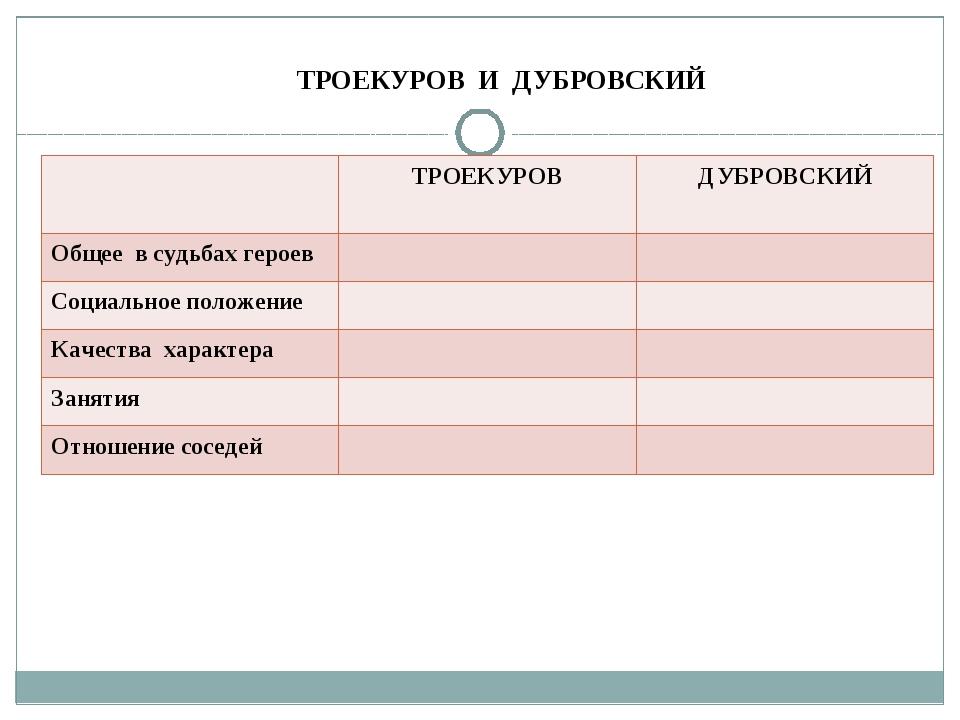Кто виноват в ссоре Троекурова и Дубровского? Найти в прочитанном тексте дока...
