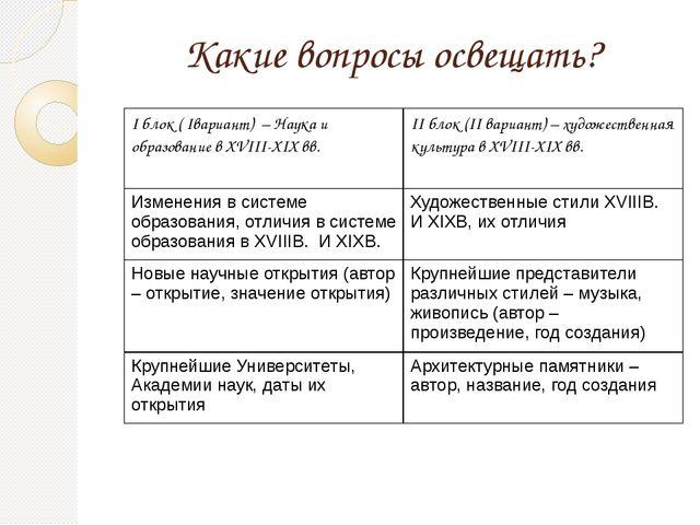 Какие вопросы освещать? Iблок (Iвариант) – Наука и образование вXVIII-XIXвв....