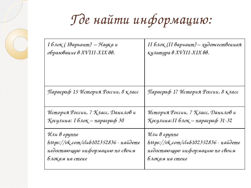 Где найти информацию: Iблок (Iвариант) – Наука и образование вXVIII-XIXвв. II...