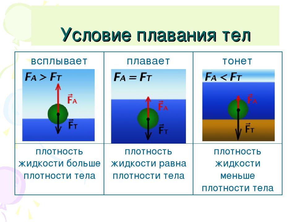 Условие плавания тел