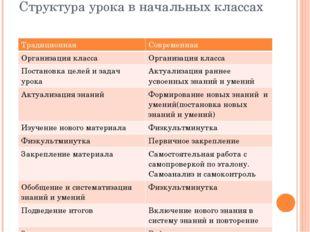 Структура урока в начальных классах Традиционная Современная Организация клас
