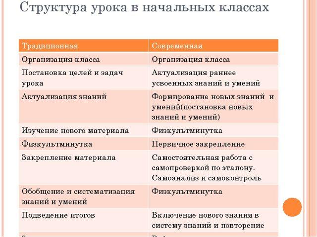 Структура урока в начальных классах Традиционная Современная Организация клас...
