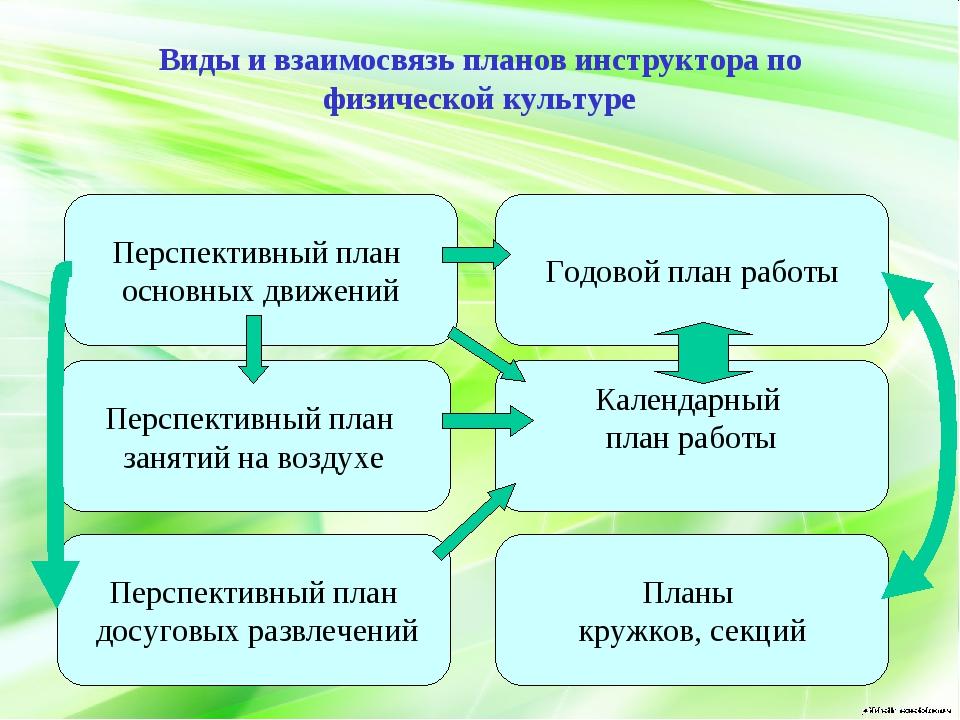 Виды и взаимосвязь планов инструктора по физической культуре Перспективный пл...