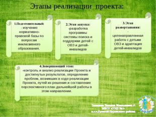 Этапы реализации проекта: 1.Подготовительный: - изучение нормативно-правовой
