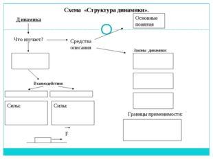 Схема «Структура динамики». Динамика Что изучает? Средства описания Основные