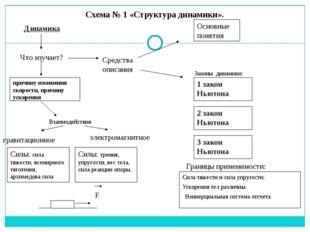 Схема № 1 «Структура динамики». Динамика Что изучает? Средства описания Основ