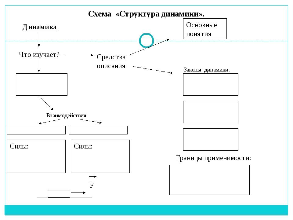 Схема «Структура динамики». Динамика Что изучает? Средства описания Основные...