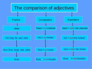 The comparison of adjectives Positive Comparative Superlative clean Hot (big,