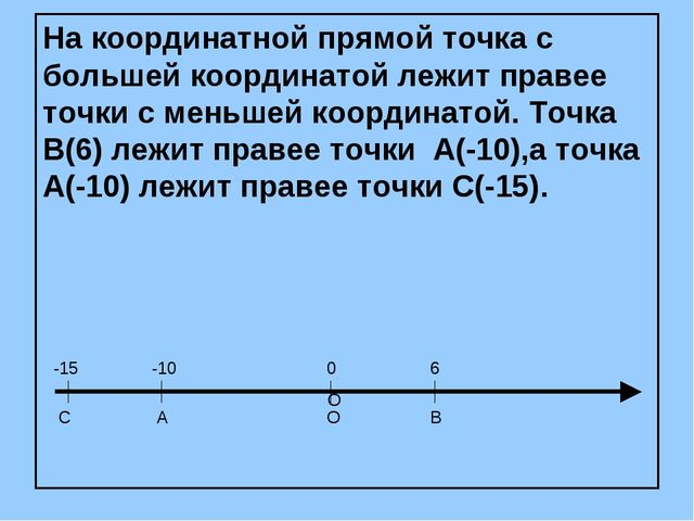 На координатной прямой точка с большей координатой лежит правее точки с меньш...