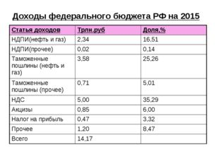 Доходы федерального бюджета РФ на 2015 Статья доходовТрлн.рубДоля,% НДПИ(не