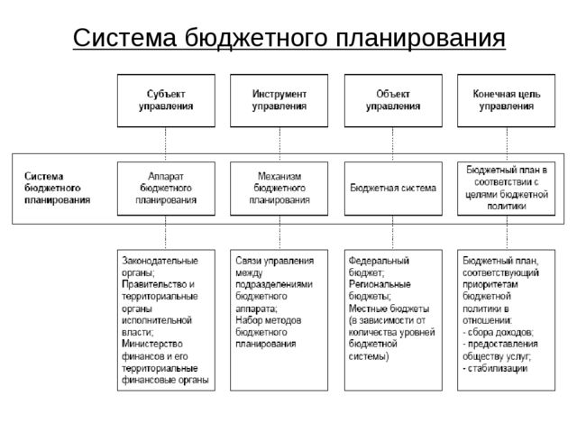 Система бюджетного планирования
