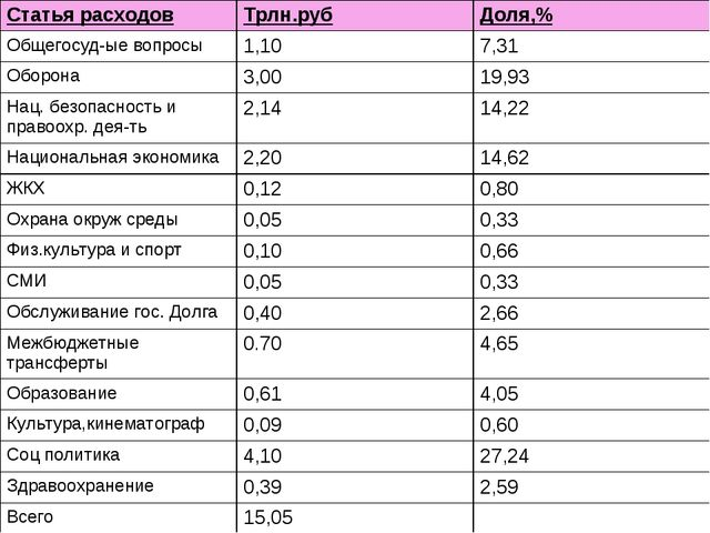 Статья расходовТрлн.рубДоля,% Общегосуд-ые вопросы1,107,31 Оборона3,001...