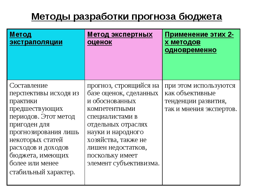 Методы разработки прогноза бюджета Метод экстраполяцииМетод экспертных оцено...