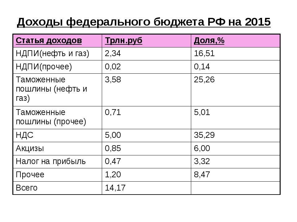 Доходы федерального бюджета РФ на 2015 Статья доходовТрлн.рубДоля,% НДПИ(не...