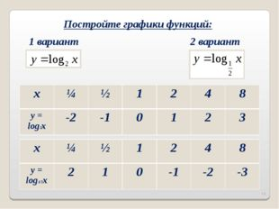 Постройте графики функций: 1 вариант 2 вариант * x¼½1248 y = log2x-2-