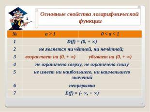 * №a > 10 < a < 1 1D(f) = (0, + ∞) 2не является ни чётной, ни нечётной;