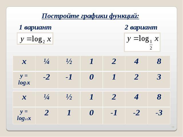 Постройте графики функций: 1 вариант 2 вариант * x¼½1248 y = log2x-2-...